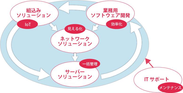 様々な分野のソリューション