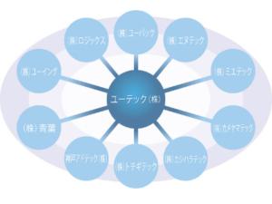 ユーテックグループ図